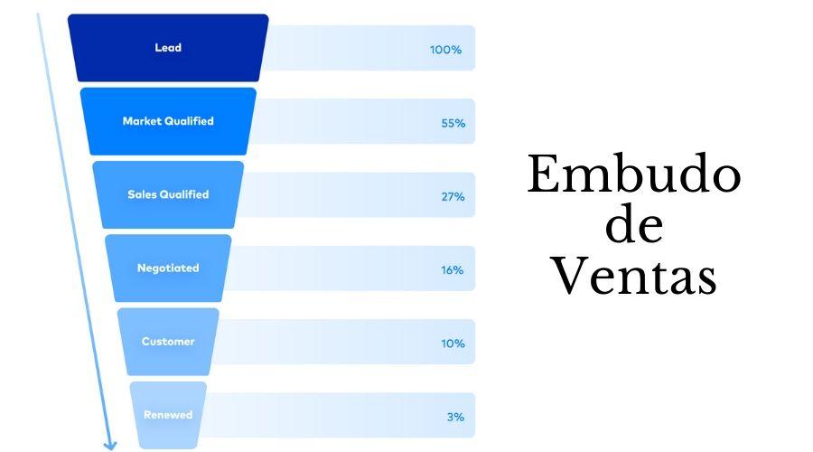 Embudo de Ventas Online